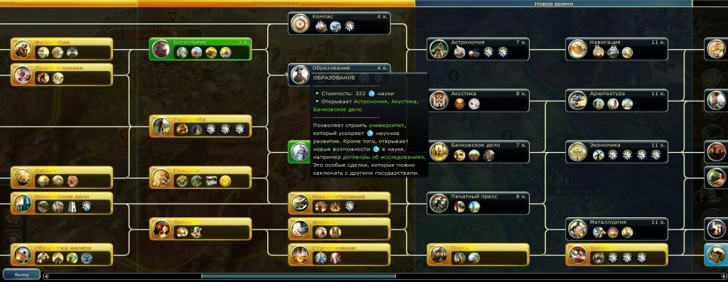 Дерево технологий из компьютерной Civilization 5.