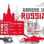 Инфографика: играющая Россия в цифрах за 2013 год
