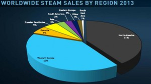 steam-market-chart-2013