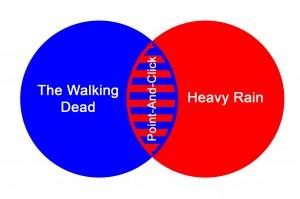 Диаграмма Венна применительно к жанру приключенческих игр.
