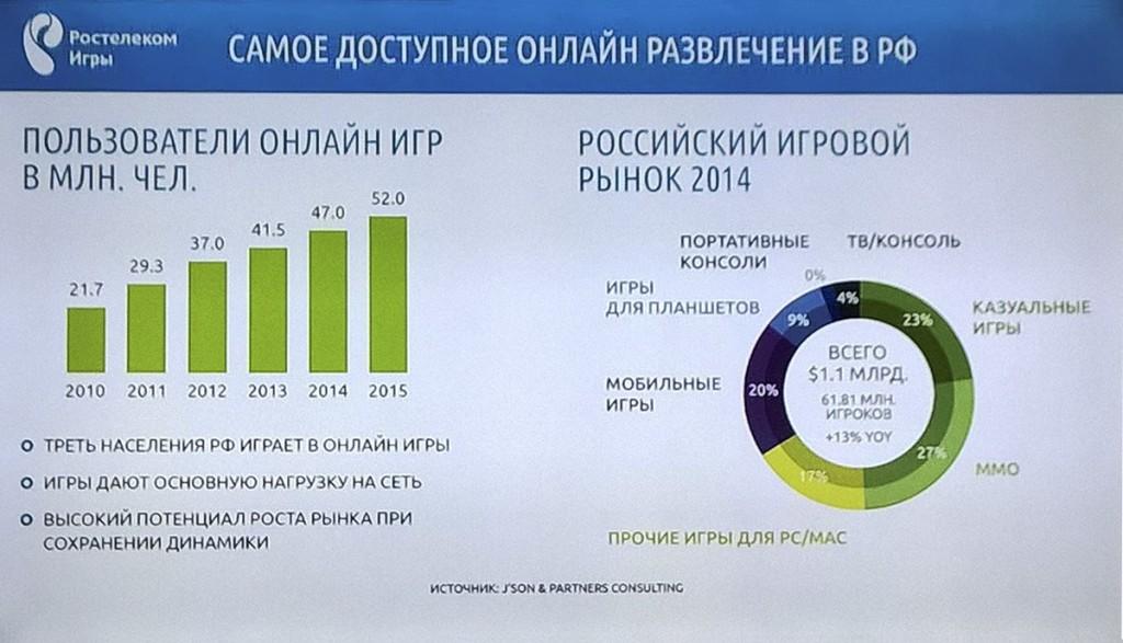В «Ростелекоме» уверены, что по итогам нынешнего года статистика по количеству игроков в России будет ещё внушительнее, чем за 2014-й.