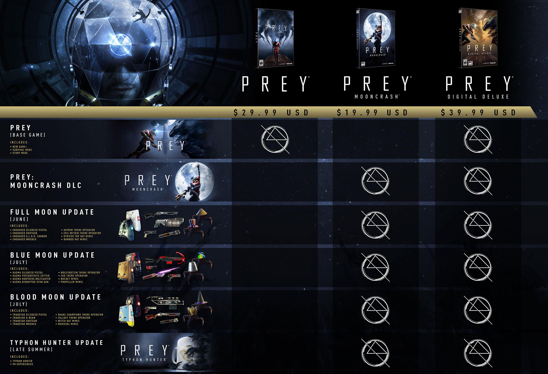 Prey: график выхода обновлений