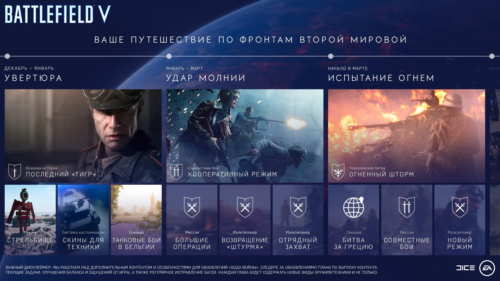 Battlefield 5 – График выхода дополнений