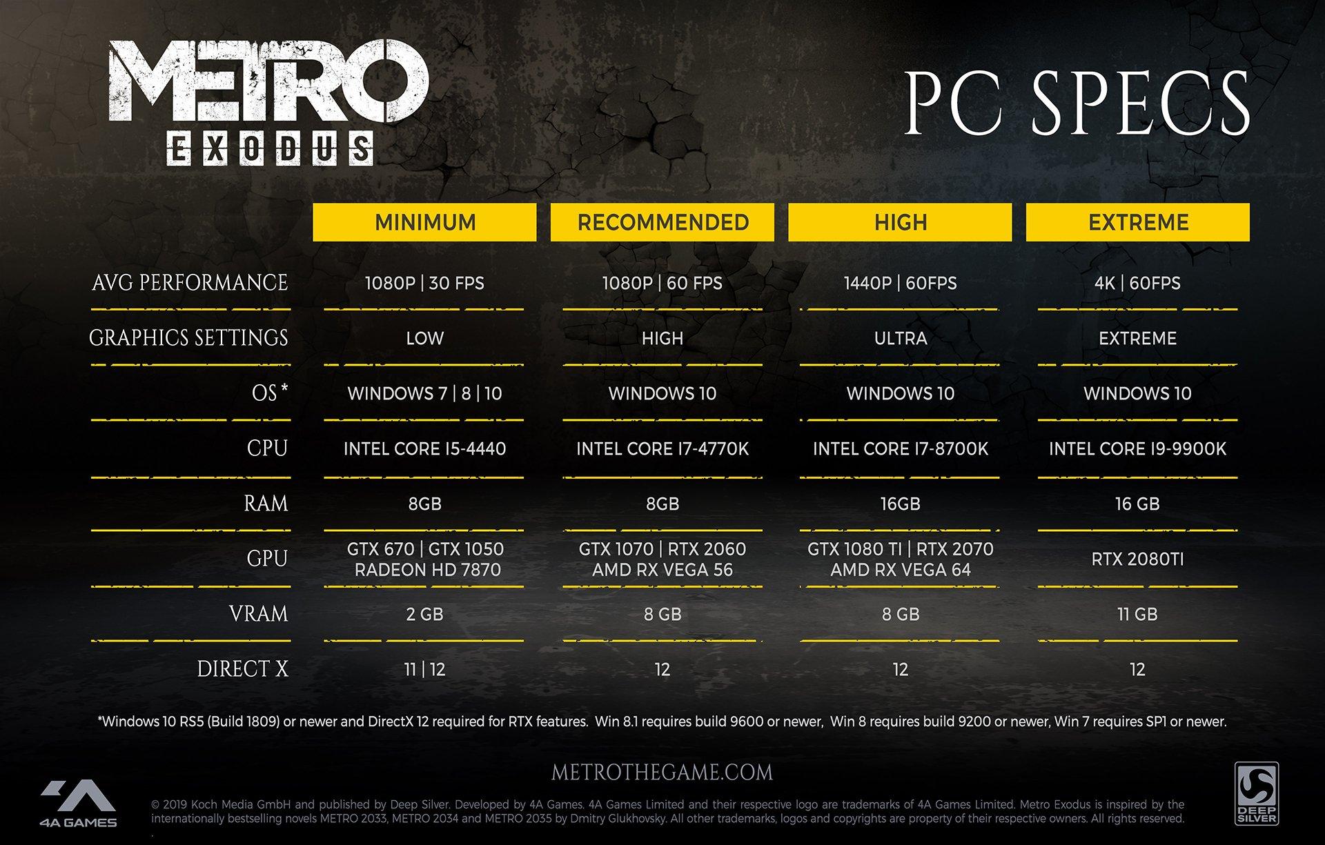Metro: Exodus PC Specs